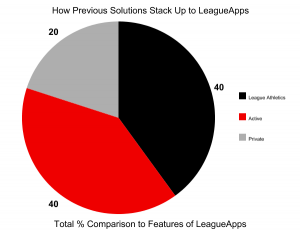 It Took 3 Previous Platforms To Do What LeagueApps Has Done for Go Big